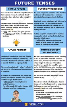 Future Tense: Definition, Rules And Examples Of The 04 Future Tenses - 7 E S L Grammar Chart, Tenses Grammar, Verb Tenses, Teaching English Grammar, English Writing, English Vocabulary, Parts Of Grammar, Good Grammar, Sms Language