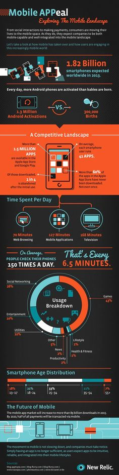 """This infographic, """"Mobile APPeal"""", from our friends at New Relic explores the evolving mobile landscape and highlights more fun facts about how we use our devices. Be sure to read through for insights into the future of mobile, too! Mobile Marketing, Social Media Marketing, Digital Marketing, Online Marketing, Keynote Design, Mobiles, Wordpress, Web Design, Socialism"""