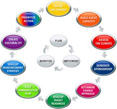 The AIM methodology is continually updated to reflect new research