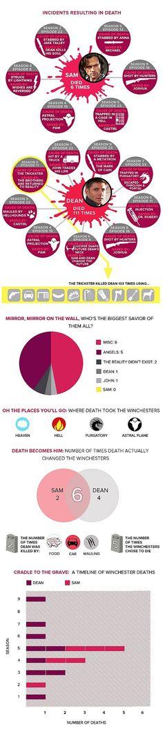 Supernatural:Every Winchester Death Ever! | moviepilot.com