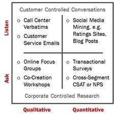 Ask, Listen, and Act: New Rules for Actionable Voice of the Customer Research
