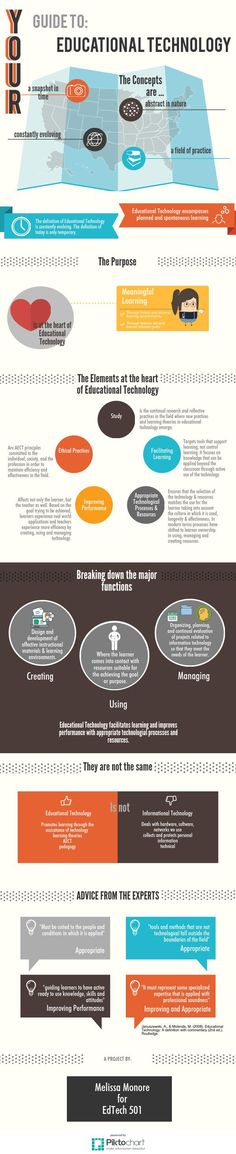 Ed Tech Definition (Infographic)   Piktochart Infographic Editor