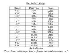 """The """"Perfect"""" Weight (based solely on personal preference of a mind of an anorexic)"""