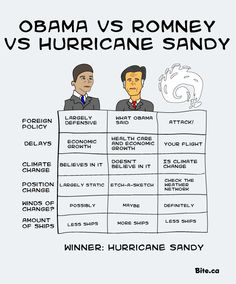 Obama VS. Romney VS. Hurricane Sandy