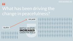 Muertes en combate (global 2015). Global Peace Index.
