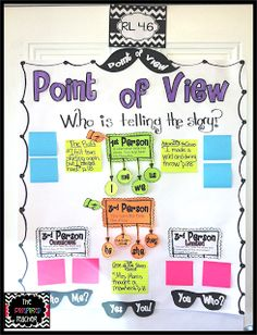 Point of View Anchor Chart by The Pinspired Teacher -sticky notes are for students to find examples out of their own books to add to the chart. Meets standard R. 4.6 for #CommonCore http://thepinspiredteacher.blogspot.com/