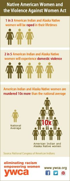 Native American Women and the Violence Against Women Act    [click on this image to find a short clip and analysis of how pervasive rape and sexual assault are in the United States]