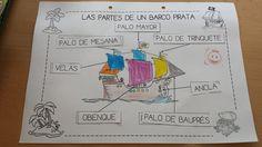 Una vez visto algunos nombres de tipos de barcos, hemos pensado aprender sobre las partes de nuestro barco pirata, el que pintamos para nue...