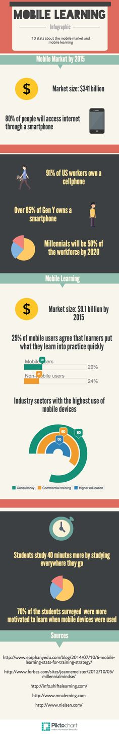 The Mobile Learning Market Infographic. At the Mobile Learning Market Infographic you will find 10 Mobile Learning Stats! M Learning, Mobile Learning, Learning Activities, 10 Mobile, Flipped Classroom, Instructional Design, Student Studying, Education And Training, Mobile Marketing