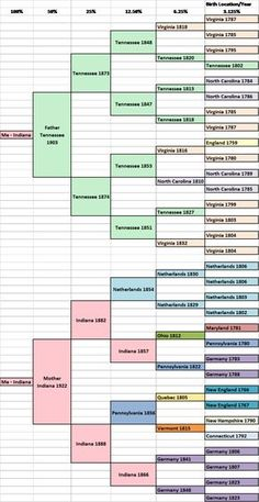 Native american hookup pictures genealogy charts