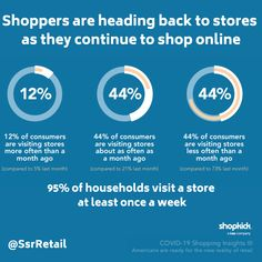 Follow us for more: @SsrRetail According to Shopkick, shoppers are going back to the store but are also continuing to use #ecommerce when it suits them. Are you ready? #marketingstrategy #marketing #digitalmarketing #retailmarketing #marketingtips #marketingdigital #socialmediamarketing #socialmedia #contentmarketing #marketingonline #retail #perspectivematters Content Marketing, Online Marketing, Social Media Marketing, Digital Marketing, Value Proposition, Customer Experience, Ecommerce, Retail, Suits