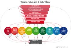 Vermarktung in 7 Schritten    #Social Media, #Infographics, #Marketing