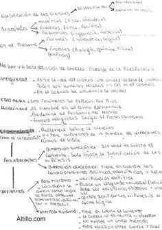 Resumen para el Primer Parcial | Pensamiento Científico (Padlubne - 2017) | CBC | UBA Cbc, Iphone Wallpaper, Sheet Music, Math Equations, Medicine, Happy New Year, Frases, Sketchbooks, Mind Maps
