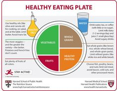 "Harvard's new ""healthy eating plate""--notice that dairy isn't on there!  I will still eat dairy, because I like it, but this is good to know! Good thing I take Juice Plus! :)"