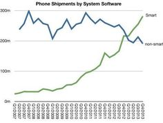 La tendencia es clara: los smartphones crecen en ventas, los feature phones descienden