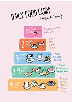 Daily Food Guide Baby One to Three Years Old daily
