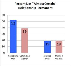 """A new study suggests that men are more likely than women to be not """"completely committed"""" to their partners."""