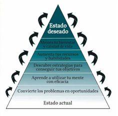 PNL & Coaching Piramide Coach. Rosa M. López