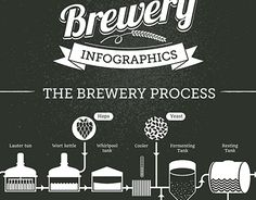 """Beer Infographics & Illustrations"" in my portfolio http://be.net/gallery/21919971/Beer-Infographics-Illustrations"