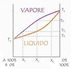 esempio generale di diagramma di stato liquido-vapore