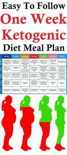 Looking for some easy keto diet recipes? Check out 3 Tasty & Proven Keto Recipes which will only satisfy your hunger but will also help you in weight loss. Ketogenic Diet Meal Plan, Ketogenic Diet For Beginners, Diets For Beginners, Keto Meal Plan, Ketogenic Recipes, Diet Recipes, Keto Foods, Recipies, Healthy Recipes