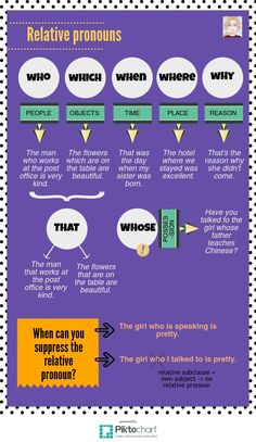 Relative pronouns | Piktochart Visual Editor
