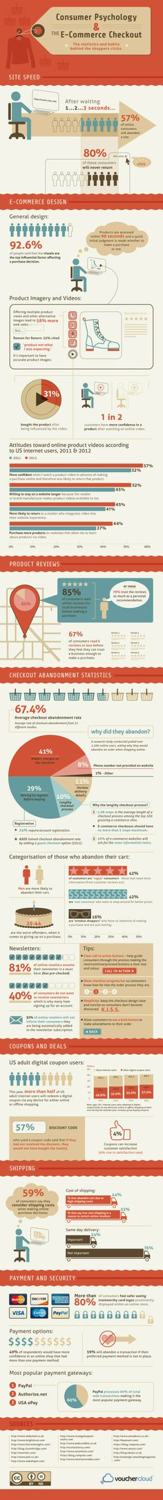 Consumer Shopping Habits: The Psychology of a Checkout #ecommerce #infografia