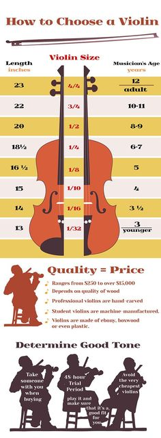 How to Choose a Violin. For someday when I have a strings program!