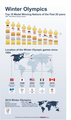 Sochi Winter Olympics Infographic Top Medal winning nations #USA #TeamUSA