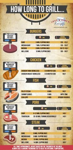 How Long to Grill Chicken, Steak, Pork, Hamburgers and Fish! Your go-to grilling guide! grill ideas steak How Long to Grill. Smoker Recipes, Cooking Recipes, Cooking Food, Rib Recipes, Weber Grill Recipes, Cooking Turkey, Pellet Grill Recipes, Microwave Recipes, Fast Recipes