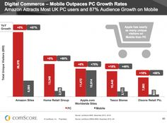 Retail mobile growth use