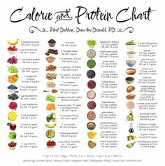 Calories and protein chart calorie counting chart, food calorie chart, mcdonalds calorie chart, Healthy Choices, Healthy Life, Healthy Living, Eating Healthy, Healthy Weight, Healthy Grains, Healthy Hair, Diet Recipes, Healthy Recipes