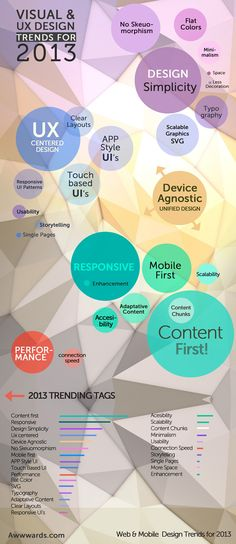 UX design trends for 2013 via infographic