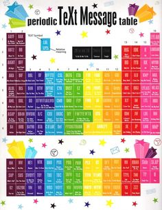 Periodic Table of Text Message Lingo; I need to print this out and hang it on my office wall!!