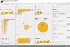 Retail Sales data dashboard produced with Qlikview