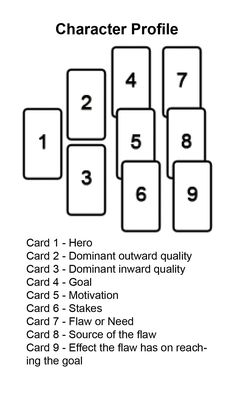 A Writer's StoryBoards card - Character profile OH MY GOSH THO I CAN DO THIS WITH MY TAROT CARDS