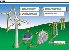 How Does Wind Energy Work Diagram More tips and info here: AlternativeEnergySolutions.info