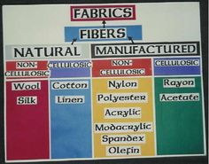 Fabrics and Fibers Bulletin Board