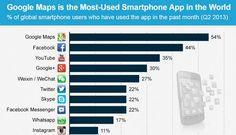 Os apps mais usados no celular