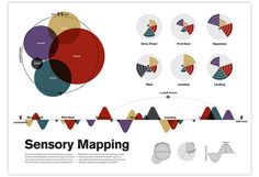 Creative Colin, Dunn, Data, Visualization, and Sensory image ideas & inspiration on Designspiration Informations Design, Bubble Diagram, Experience Map, Sensory Experience, Architecture Mapping, Origami Architecture, Urban Analysis, Concept Diagram, Design Thinking