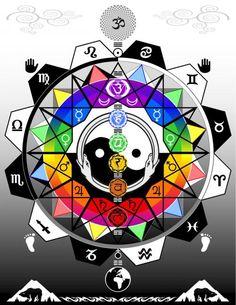 Chakra-astrological mandala -- http://All-About-Tarot.com