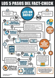 Print this useful fact-checking flow-chart and stick it up where you can quickly refer to it when a deadline is pressing. Osint Tools, Fact And Opinion, Media Literacy, Spanish Language Learning, Fake News, Say Hi, Fun Facts, Coaching, Chart