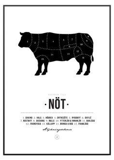 Poster Store styckningsschema Nöt ko tavla