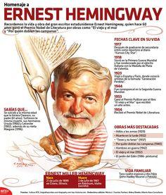 a Ernest Hemingway Infografia-Ernest-Hemingway- Teaching Literature, English Literature, Classic Literature, Ernest Hemingway, Spanish Lessons, Learning Spanish, Books To Read, My Books, Illinois