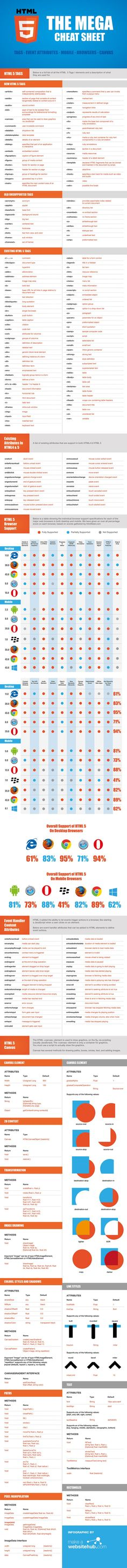 Html 5 Mega Cheat Sheet Infographic Html 5 Mega Cheat Sheet Infographic Topic Webdesign Design Web, Website Design, Graphic Design, Type Design, Html Cheat Sheet, Cheat Sheets, Computer Programming, Computer Science, Design Development