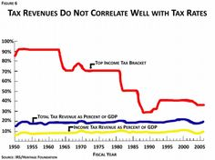 US Tax revenues don't correlate with tax rates. Income Tax Brackets, Capital Gains Tax, Merchant Account, Us Tax, Tax Rate, Paul Ryan, Book Authors, Budgeting, Coding