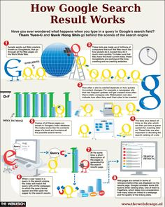 Here is #infographic to help you understand how #Google search works.