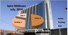 Spire Midtown Atlanta Market Report-July 2014