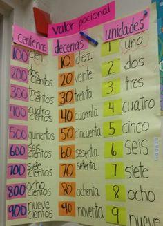 To make in English Dual Language Classroom, Bilingual Classroom, Bilingual Education, 2nd Grade Activities, Math Anchor Charts, Elementary Spanish, Third Grade Math, Math Resources, Teaching Math