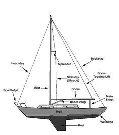 Parts Of A Jib Sail   sailboat rigging diagram